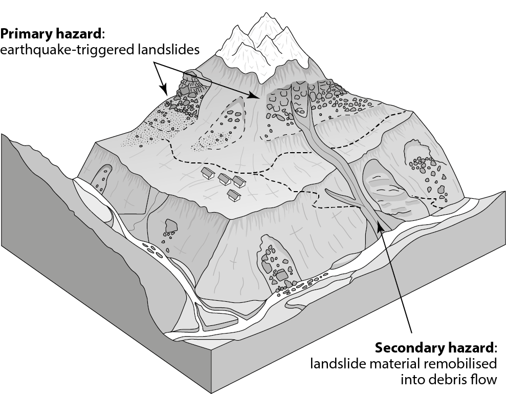 Landslides following the 2015 gorkha earthquake monsoon 2016 schematic view of landslide hazards in earthquake affected mountain districts of nepal after the 2015 gorkha earthquake landslides triggered by the ccuart Image collections
